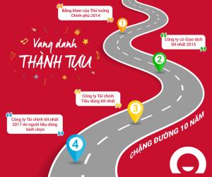 Hành trình phát triển Home Credit Việt Nam