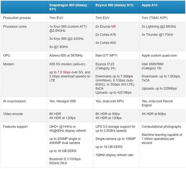 So sánh cấu hình iPhone 11 series với Galaxy S20 series