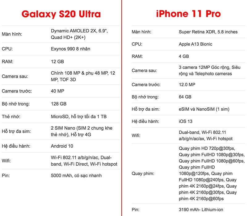 So sánh iPhone 11 Pro và S20 Ultra