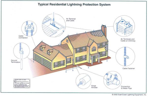 Cần kiểm tra kỹ kết cấu công trình khi lắp đặt hệ thống chống sét