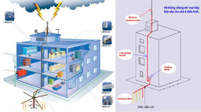 Tính toán kỹ điện trở của hệ thống tiếp đất khi lắp chống sét