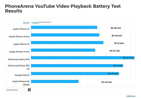 Kết quả kiểm tra pin iPhone 12 xem video YouTube